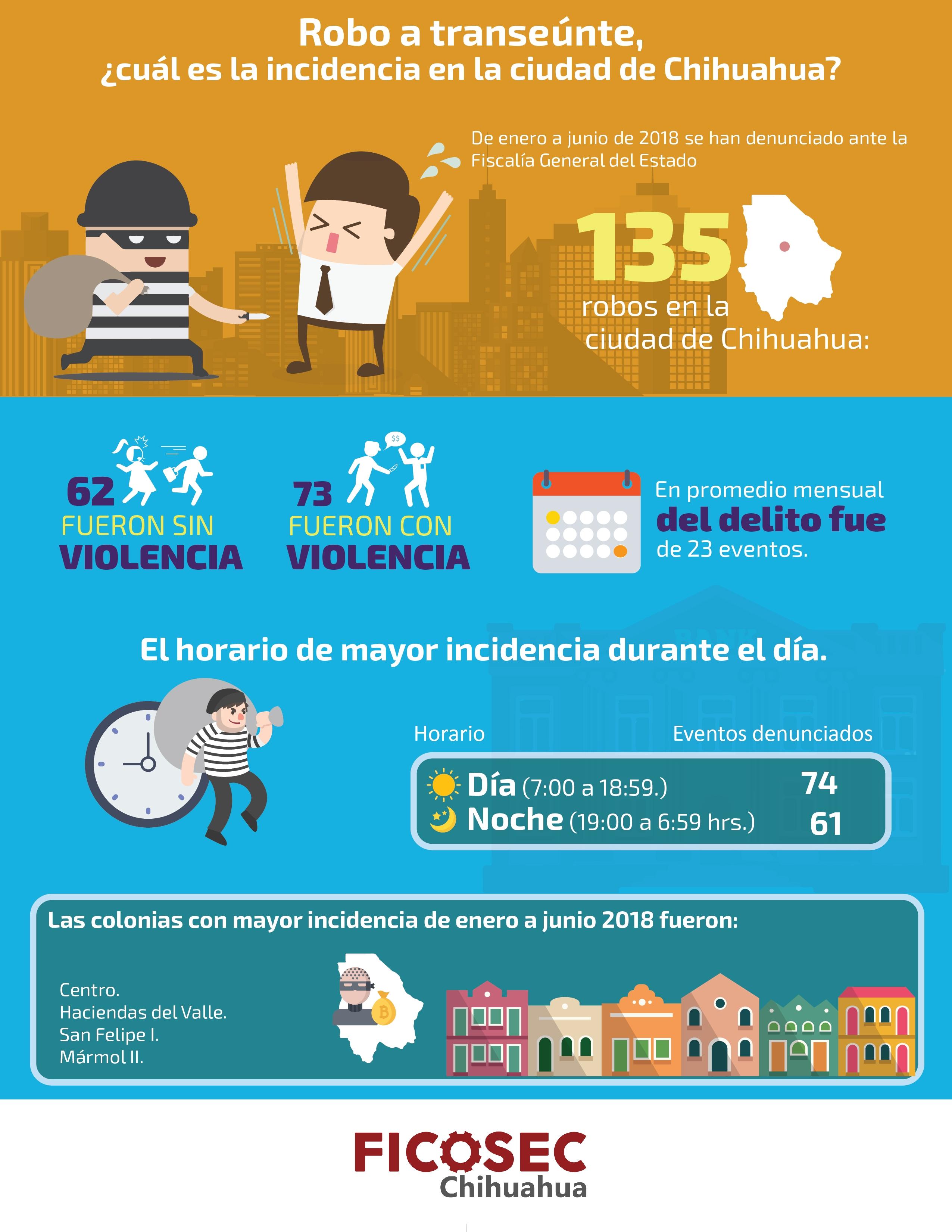 infografia-chihuahua-robos-2