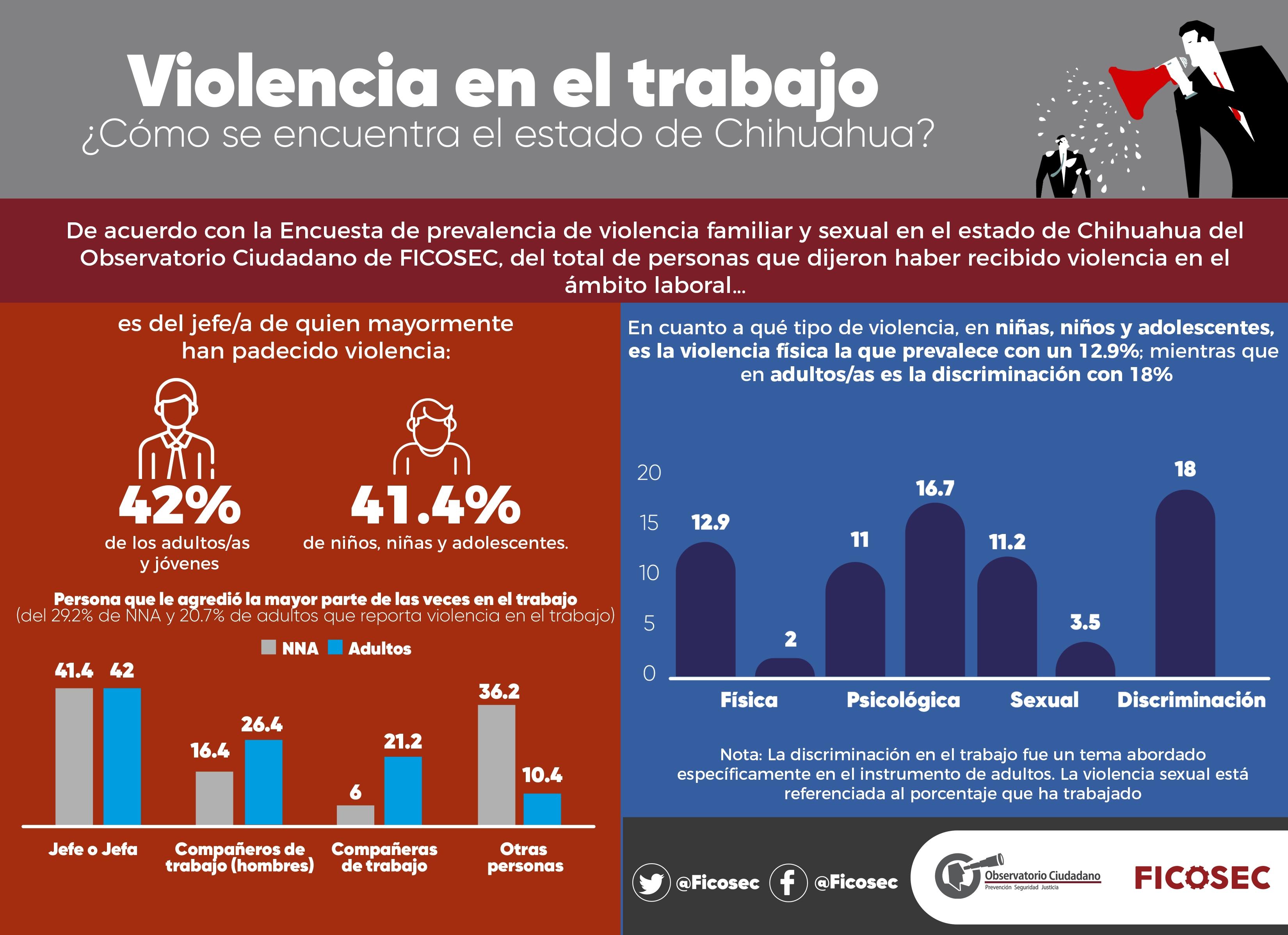 violencia-trabajo-chih-estado